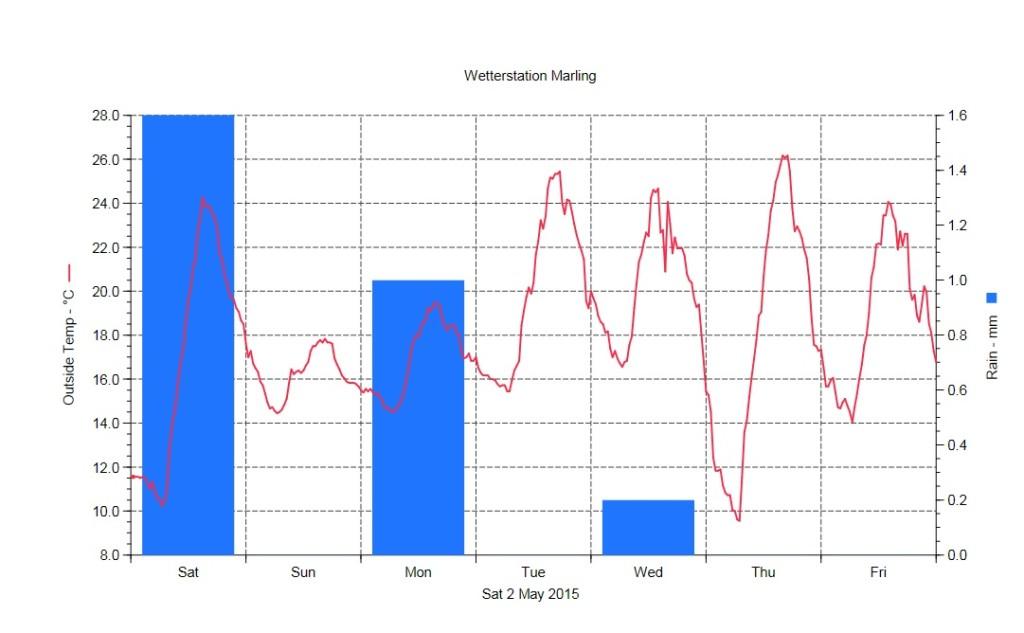 Temperatur und Niederschlag 2.5.-8.5.2015