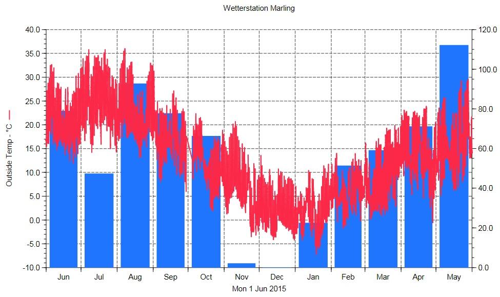 Wetterdaten Marling ganzes Jahr