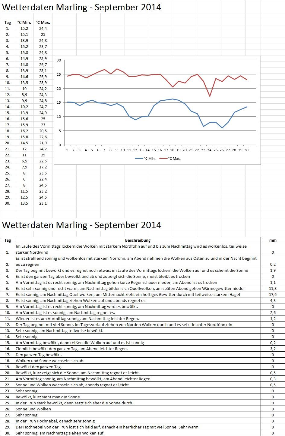 Wetter Daten Marling September 2014