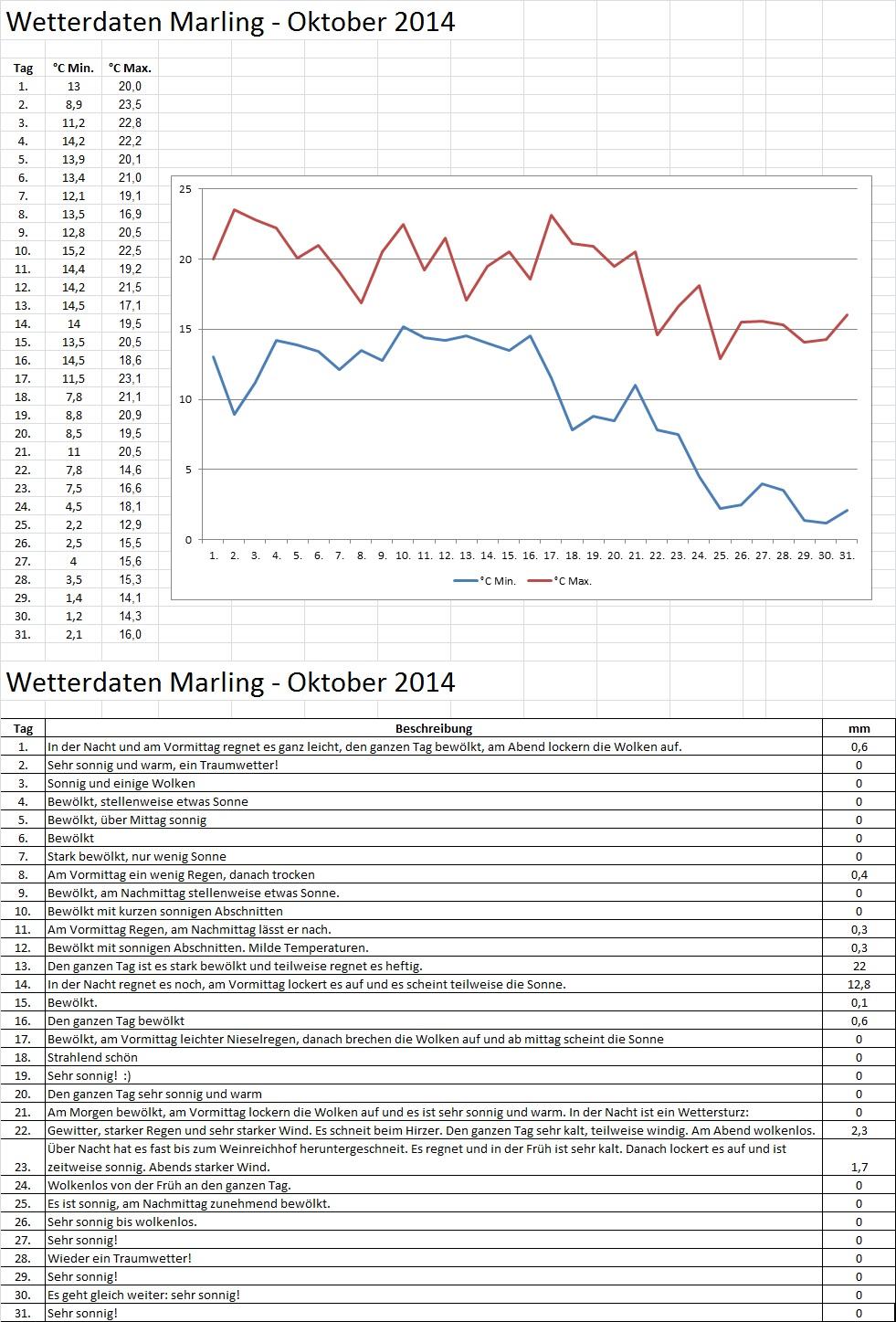 Wetter Daten Marling Oktober 2014