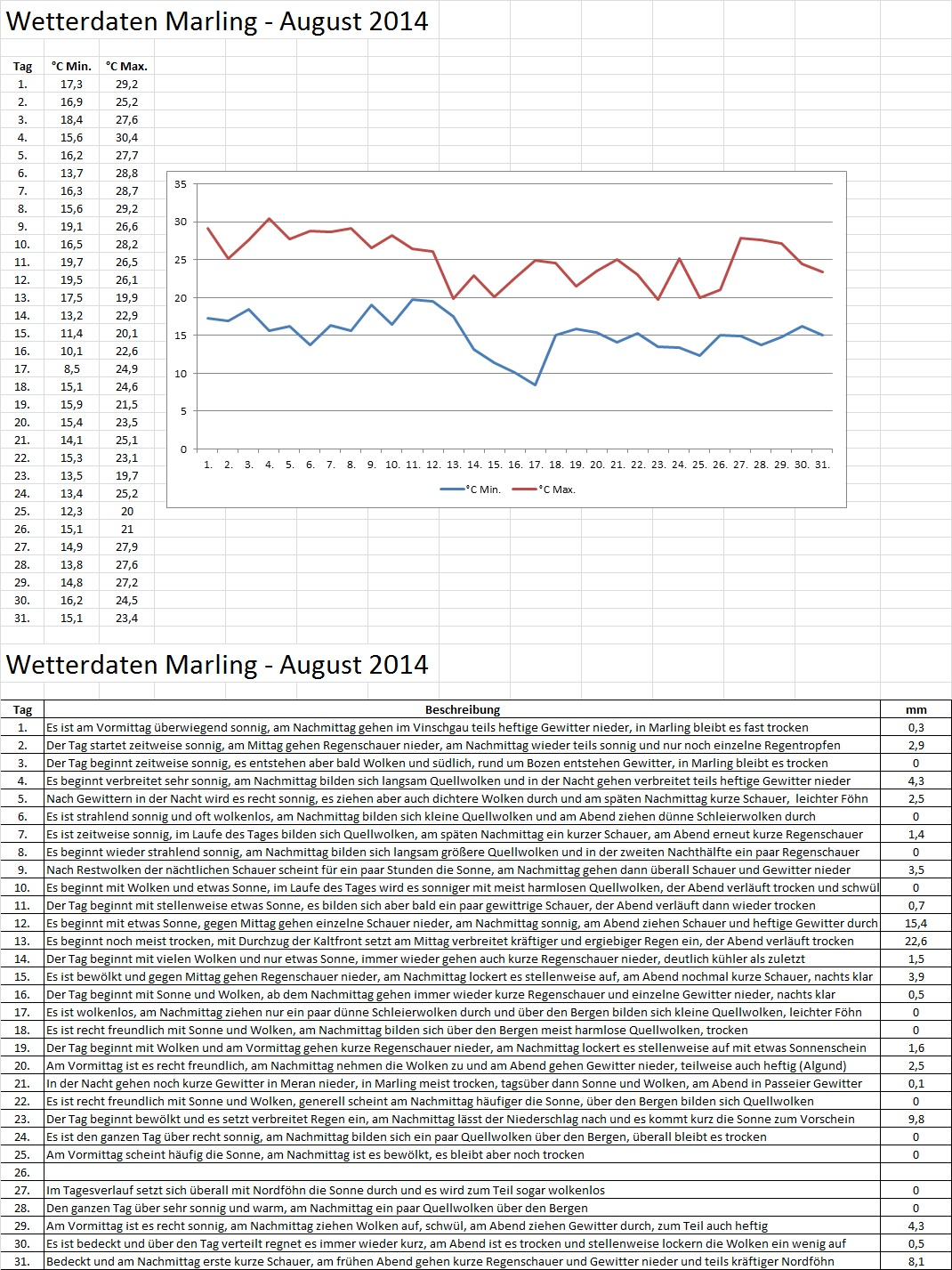 Wetter Daten Marling August 2014