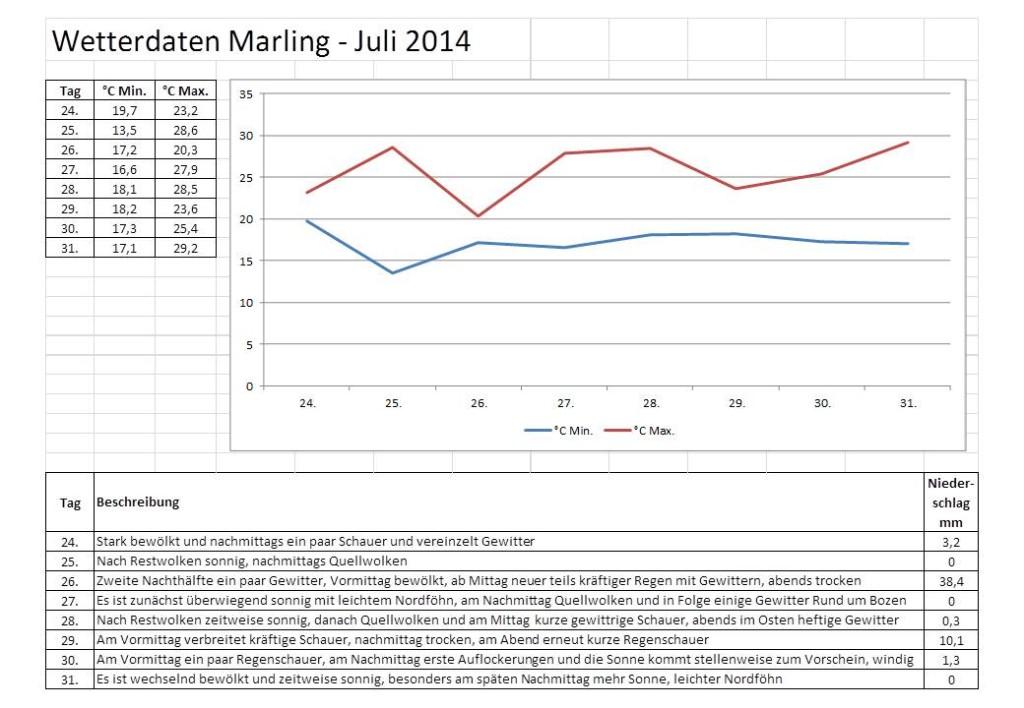 Wetter Daten Marling Jul 2014